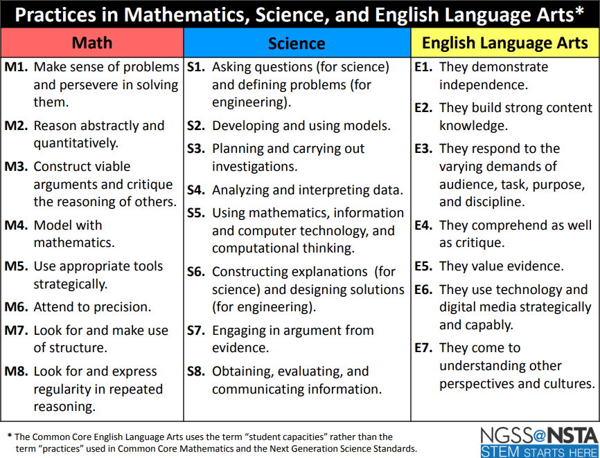 Table of commonalities between science and the other disciplines