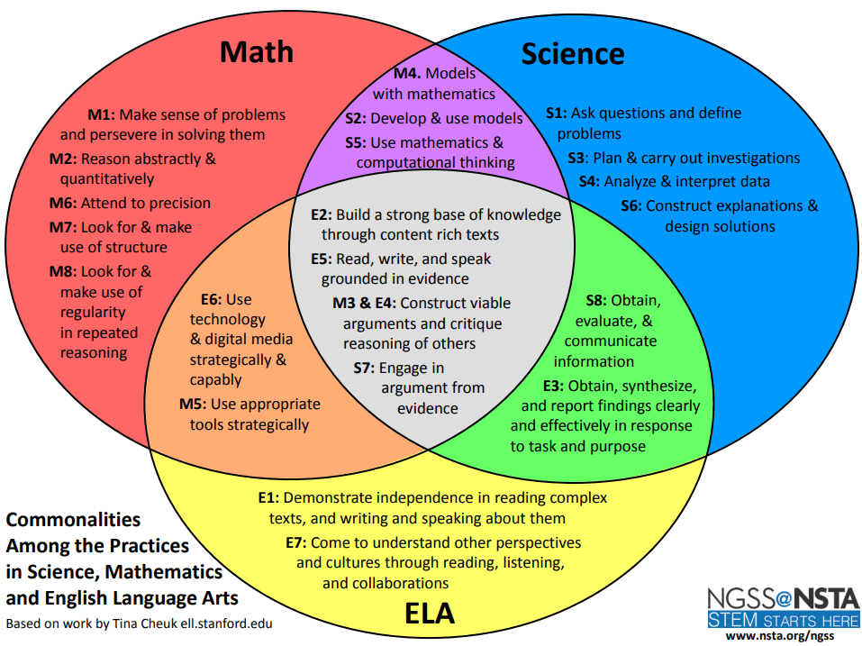 Venn diagram of commonalities between science and the other disciplines